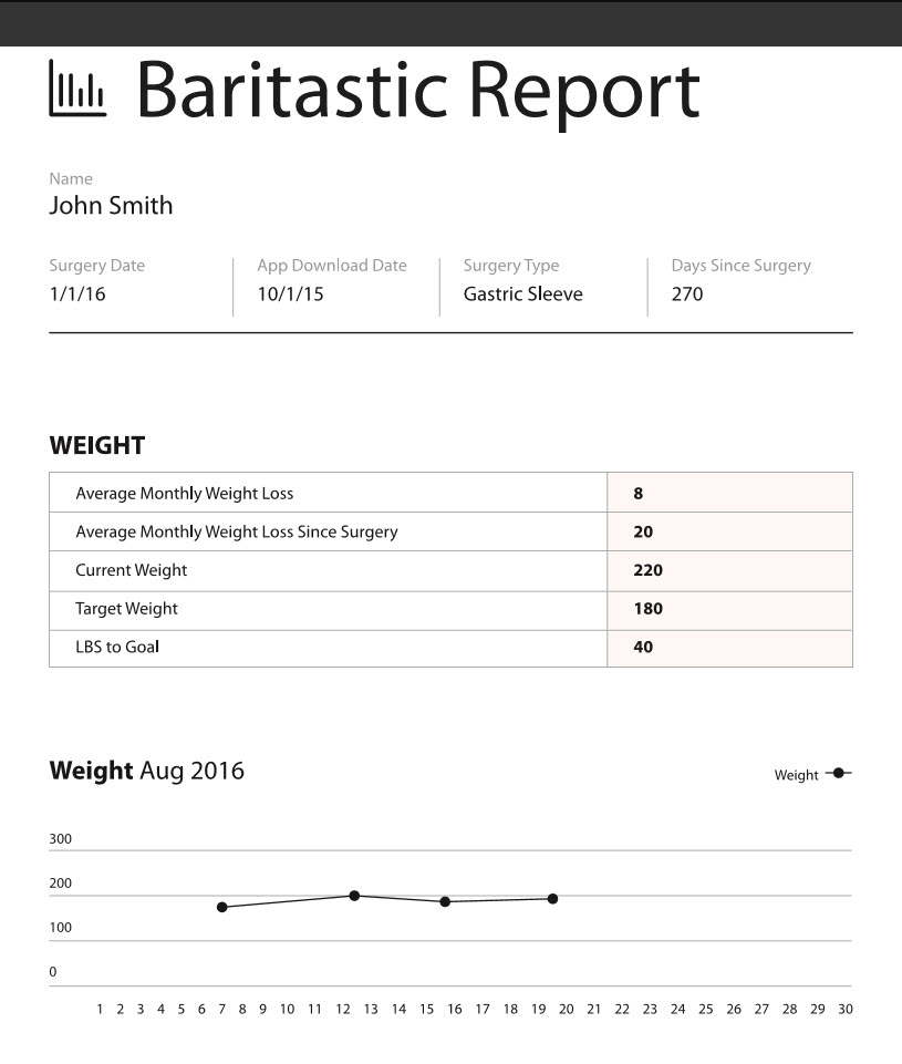 Nutrition Tracking After Bariatric Surgery