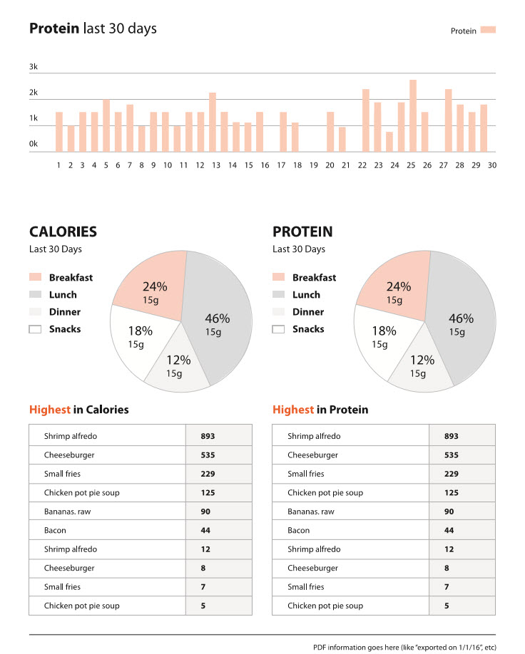 Nutrition Tracking After Bariatric Surgery A Dietitian S Guide