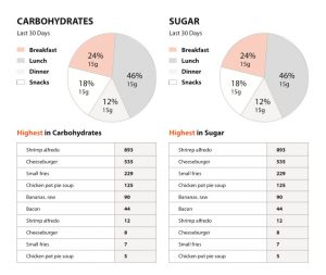 Bariatric Nutrition Report Page 6